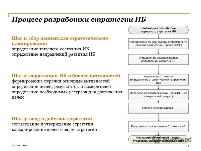 Процесс разработки стратегии ИБ Шаг 1: сбор данных для стратегического планирования определение текущего состояния ИБ определение направлений развития ИБ Шаг 2: корреляция ИБ и бизнес активностей формирование перечня основных активностей определение