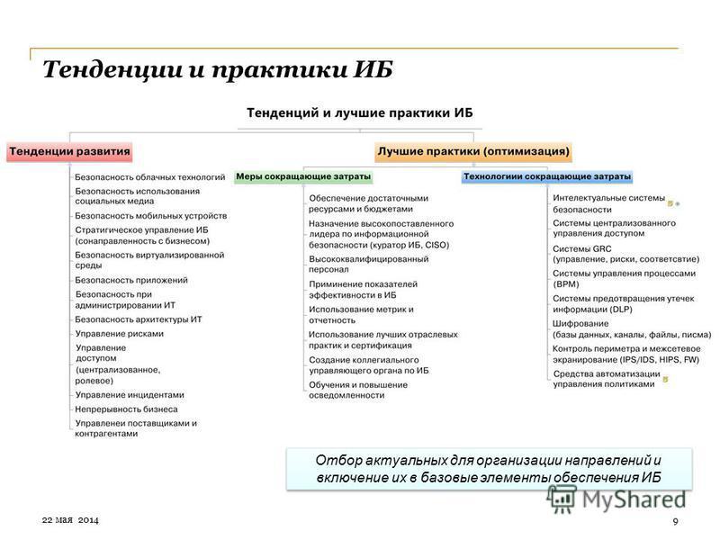 Тенденции и практики ИБ 9 Отбор актуальных для организации направлений и включение их в базовые элементы обеспечения ИБ 22 мая 2014