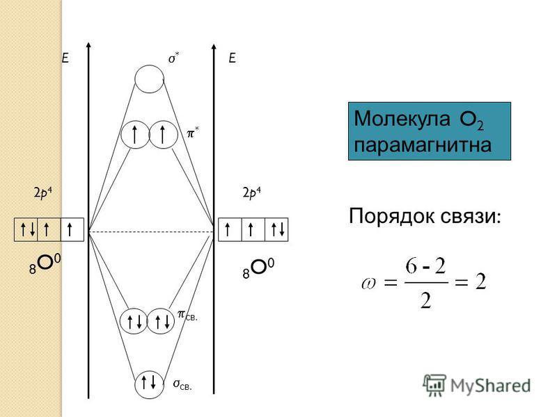 * EE * 2p42p4 8O08O0 2p42p4 8O08O0 св. Молекула O 2 парамагнитна Порядок связи :
