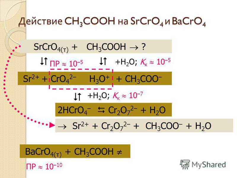 Действие CH 3 COOH на SrCrO 4 и BaCrO 4 SrCrO 4(т) + CH 3 COOH ? Sr 2+ + CrO 4 2– H 3 O + + CH 3 COO – 2HCrO 4 – +H 2 O; K к 10 –5 Cr 2 O 7 2– + H 2 O +H 2 O; K к 10 –7 ПР 10 –5 Sr 2+ + Cr 2 O 7 2– + CH 3 COO – + H 2 O BaCrO 4(т) + CH 3 COOH ПР 10 –1
