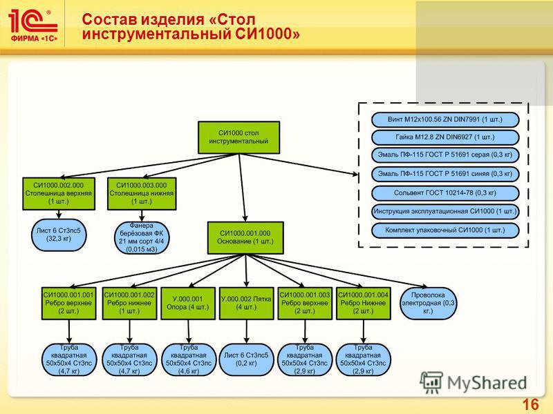 16 Состав изделия «Стол инструментальный СИ1000»
