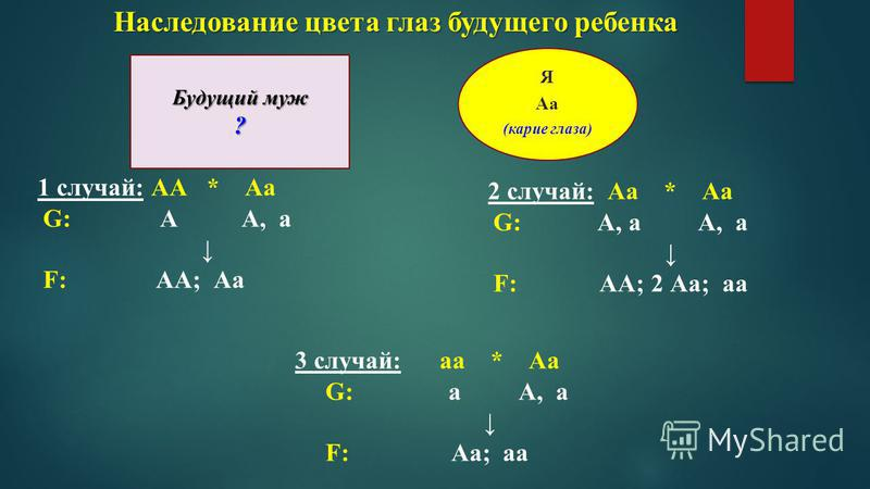 Я Аа (карие глаза) Будущий муж ? 1 случай: АА * Аа G: А А, а F: АА; Аа 2 случай: Аа * Аа G: А, а А, а F: АА; 2 Аа; аа 3 случай: аа * Аа G: а А, а F: Аа; аа Наследование цвета глаз будущего ребенка
