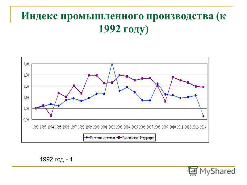 Индекс промышленного производства (к 1992 году) 1992 год - 1