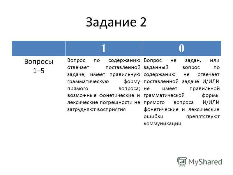 Задание 2 10 Вопросы 1–5 Вопрос по содержанию отвечает поставленной задаче; имеет правильную грамматическую форму прямого вопроса; возможные фонетические и лексические погрешности не затрудняют восприятия Вопрос не задан, или заданный вопрос по содер