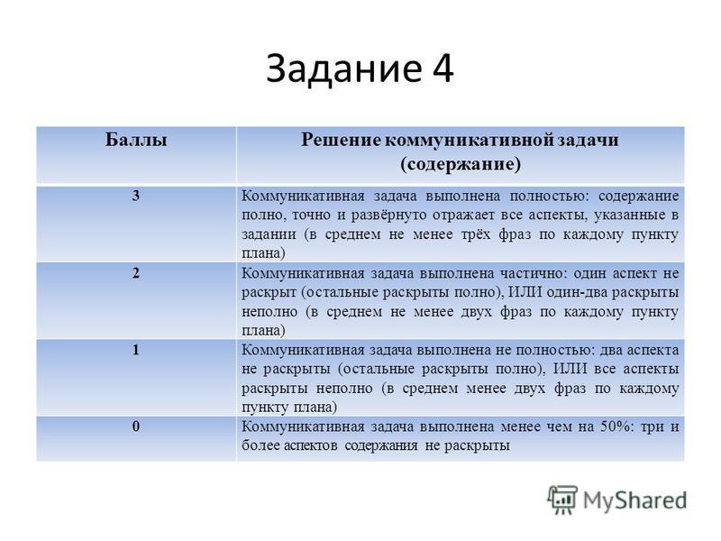 Задание 4 БаллыРешение коммуникативной задачи (содержание) 3Коммуникативная задача выполнена полностью: содержание полно, точно и развёрнуто отражает все аспекты, указанные в задании (в среднем не менее трёх фраз по каждому пункту плана) 2Коммуникати