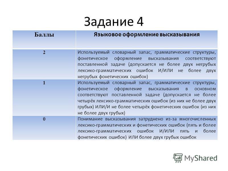 Задание 4 Баллы Языковое оформление высказывания 2 Используемый словарный запас, грамматические структуры, фонетическое оформление высказывания соответствуют поставленной задаче (допускается не более двух негрубых лексико-грамматических ошибок И/ИЛИ