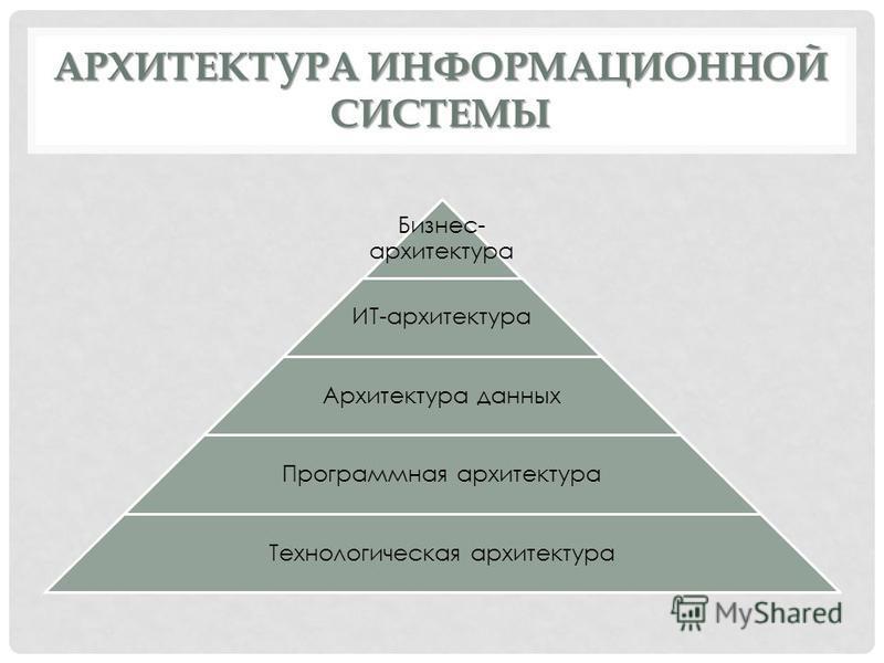 АРХИТЕКТУРА ИНФОРМАЦИОННОЙ СИСТЕМЫ Бизнес- архитектура ИТ-архитектура Архитектура данных Программная архитектура Технологическая архитектура