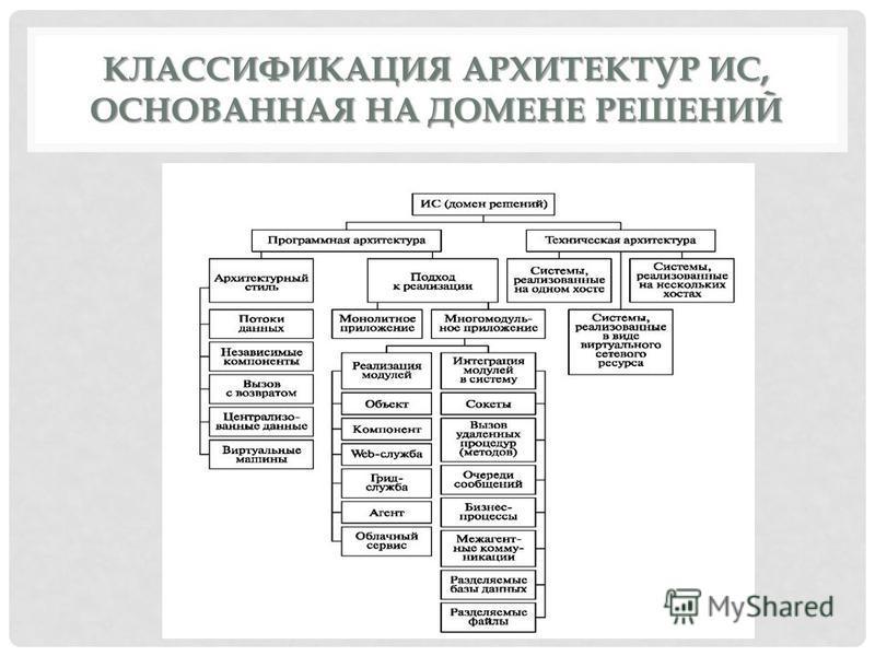 КЛАССИФИКАЦИЯ АРХИТЕКТУР ИС, ОСНОВАННАЯ НА ДОМЕНЕ РЕШЕНИЙ