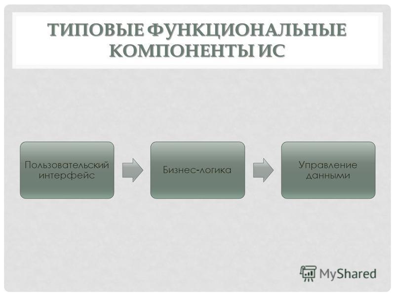 ТИПОВЫЕ ФУНКЦИОНАЛЬНЫЕ КОМПОНЕНТЫ ИС Пользовательский интерфейс Бизнес-логика Управление данными