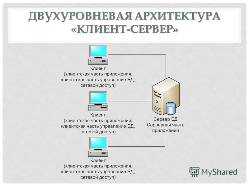 ДВУХУРОВНЕВАЯ АРХИТЕКТУРА «КЛИЕНТ-СЕРВЕР»