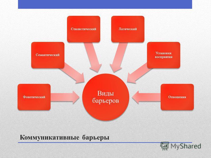 Коммуникативные барьеры Виды барьеров Фонетический СемантическийСтилистический Логический Установки восприятия Отношения