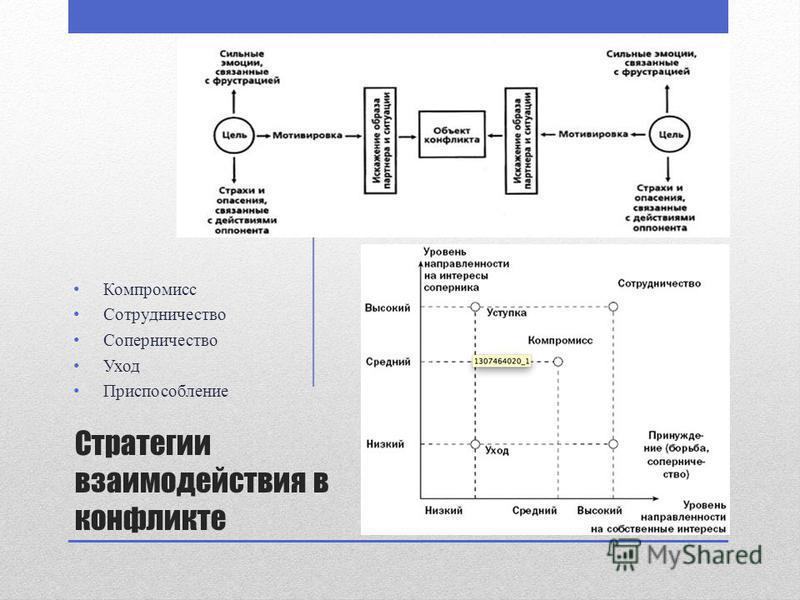 Стратегии взаимодействия в конфликте Компромисс Сотрудничество Соперничество Уход Приспособление