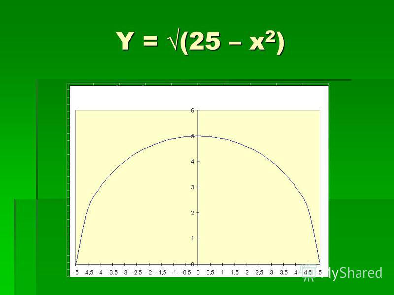 Y = (25 – x 2 )