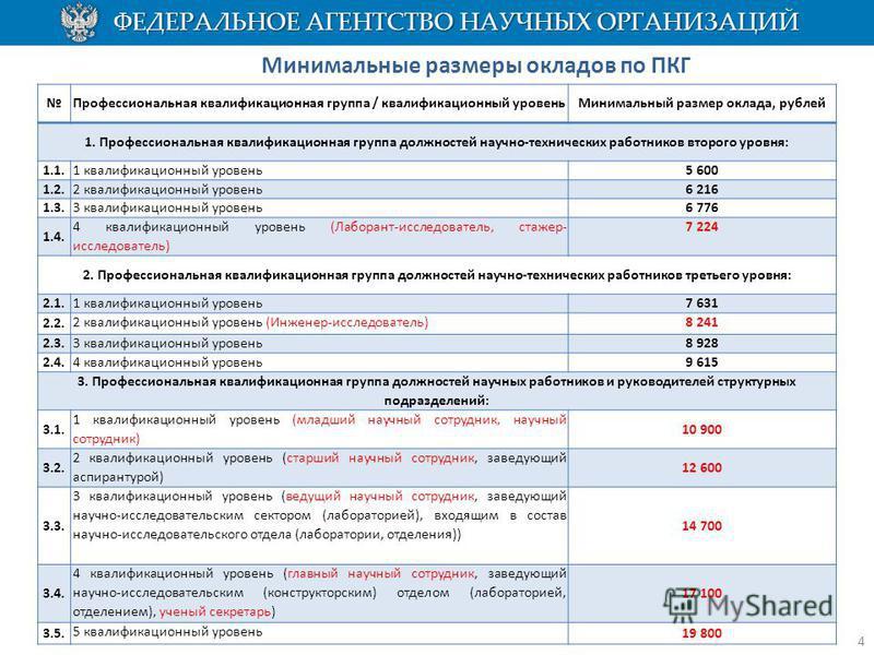 Профессиональная квалификационная группа / квалификационный уровень Минимальный размер оклада, рублей 1. Профессиональная квалификационная группа должностей научно-технических работников второго уровня: 1.1. 1 квалификационный уровень 5 600 1.2. 2 кв