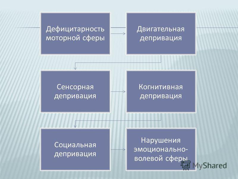 Дефицитарность моторной сферы Двигательная депривация Сенсорная депривация Когнитивная депривация Социальная депривация Нарушения эмоционально - волевой сферы