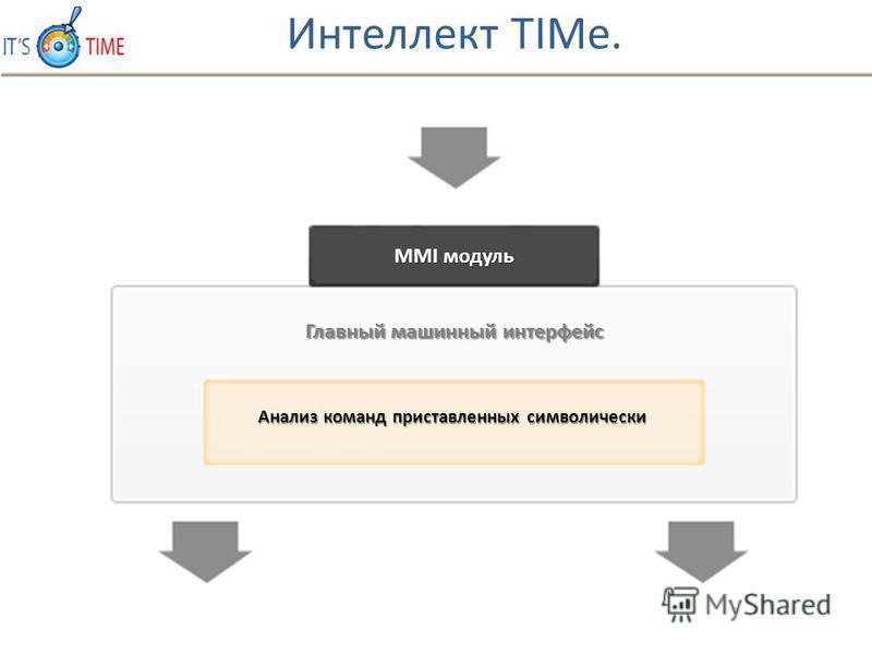 MMI модуль Главный машинный интерфейс Анализ команд приставленных символически Интеллект TIMe.