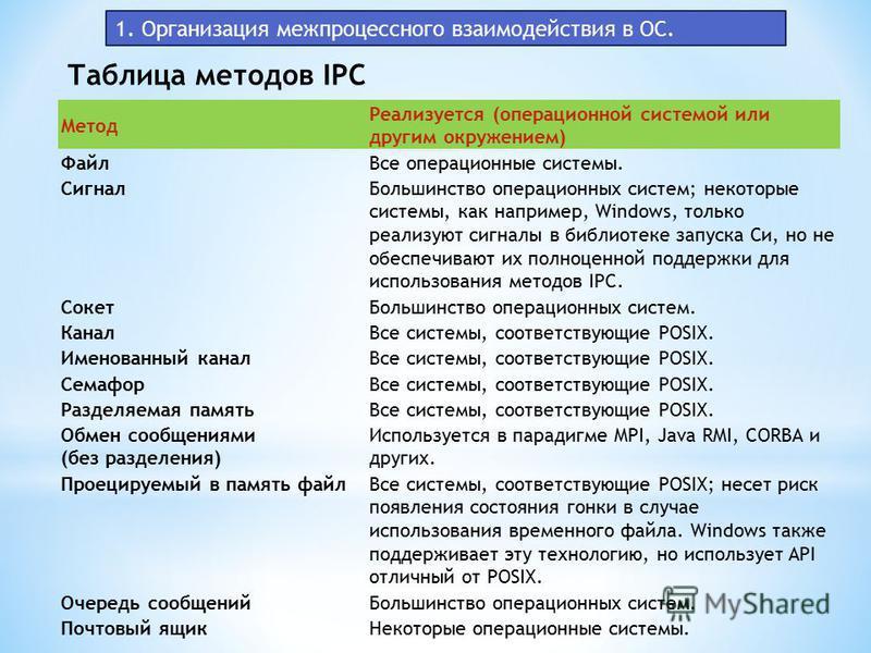1. Организация межпроцессного взаимодействия в ОС. Таблица методов IPC Метод Реализуется (операционной системой или другим окружением) Файл Все операционные системы. Сигнал Большинство операционных систем; некоторые системы, как например, Windows, то