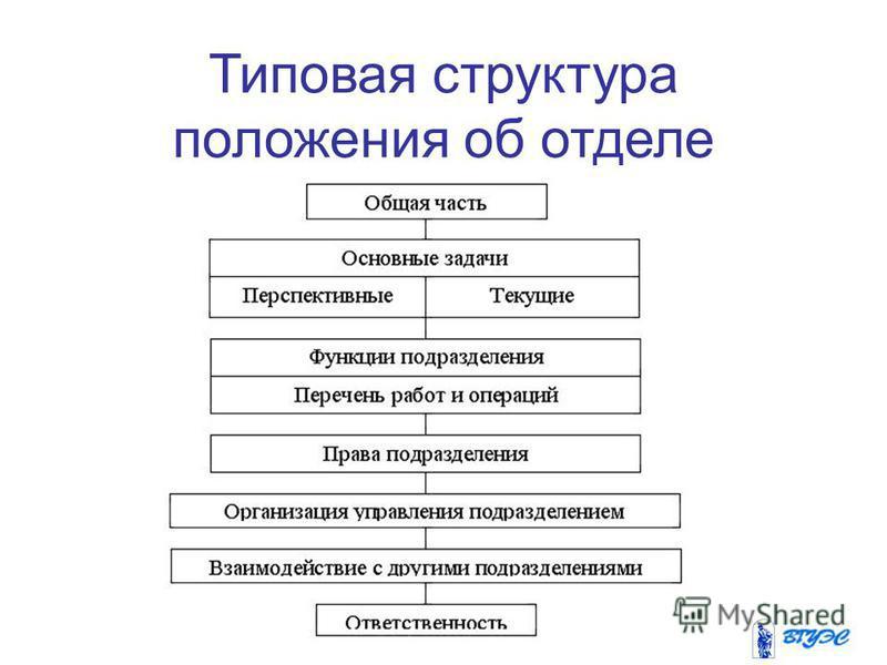 Типовая структура положения об отделе