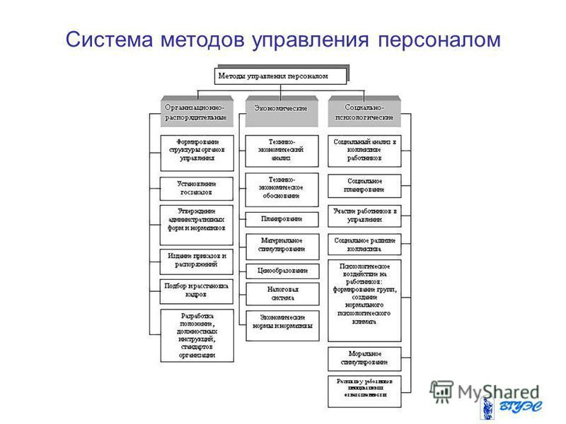 Система методов управления персоналом