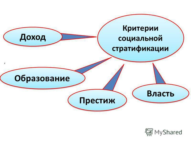 , Критерии социальной стратификации Образование Престиж Власть Доход
