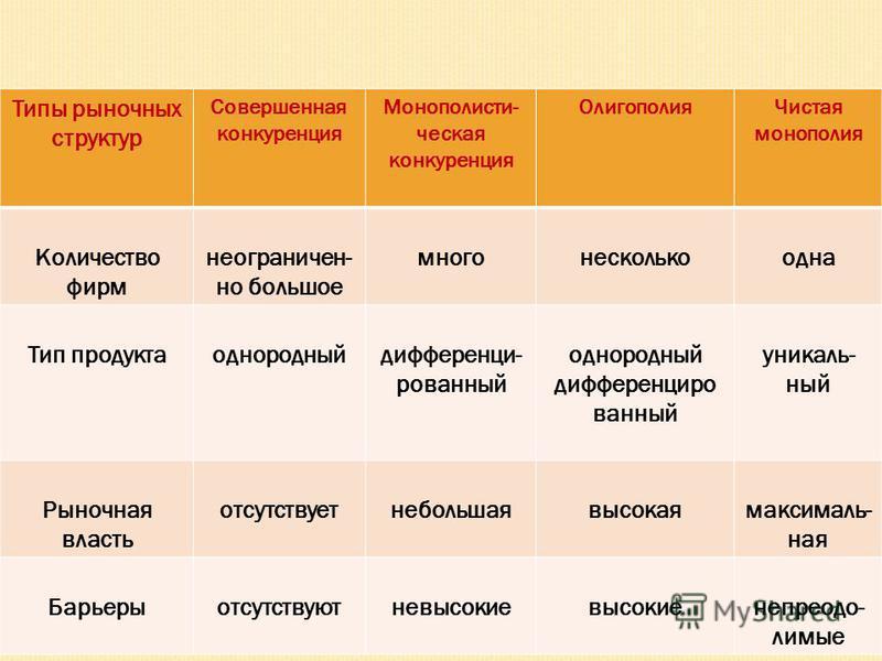 Типы рыночных структур Совершенная конкуренция Монополисти- ческая конкуренция Олигополия Чистая монополия Количество фирм неограничен- но большое много несколько одна Тип продукта однородный дифференцированный однородный дифференцированный уникальны