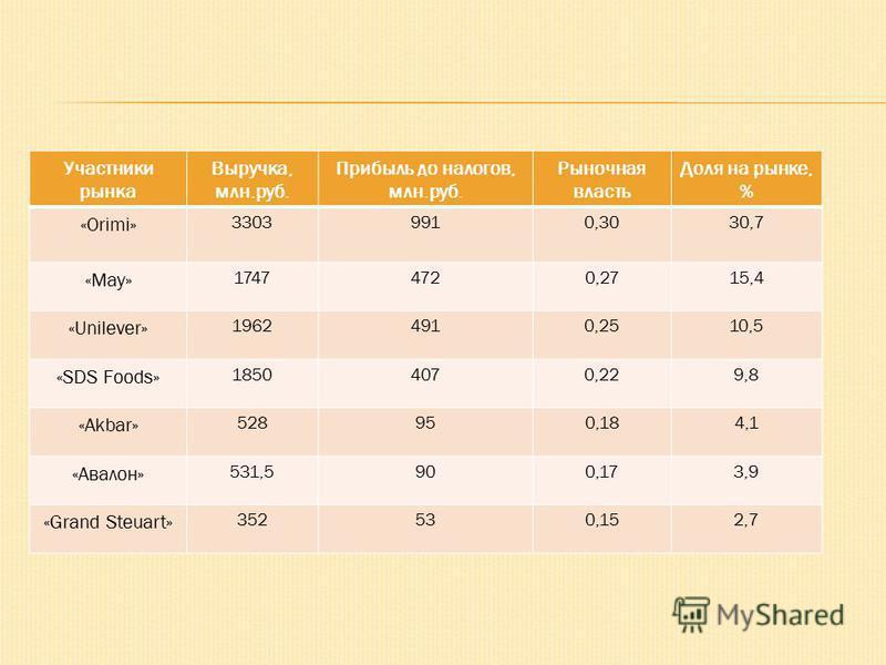 Участники рынка Выручка, млн.руб. Прибыль до налогов, млн.руб. Рыночная власть Доля на рынке, % «Orimi» 33039910,3030,7 «May» 17474720,2715,4 «Unilever» 19624910,2510,5 «SDS Foods» 18504070,229,8 «Akbar» 528950,184,1 «Авалон» 531,5900,173,9 «Grand St