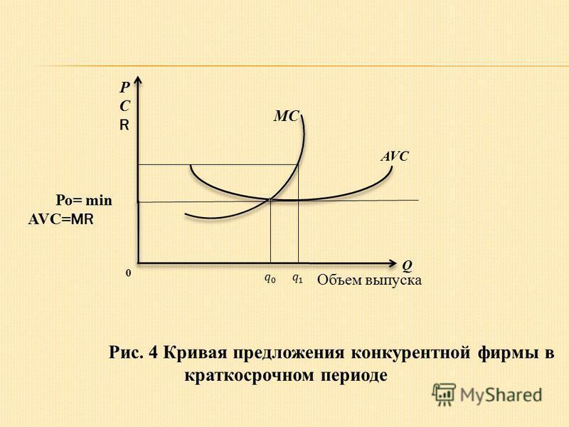 P CRCR MC AVC Q 0 Ро= min AVC= МR Объем выпуска Рис. 4 Кривая предложения конкурентной фирмы в краткосрочном периоде