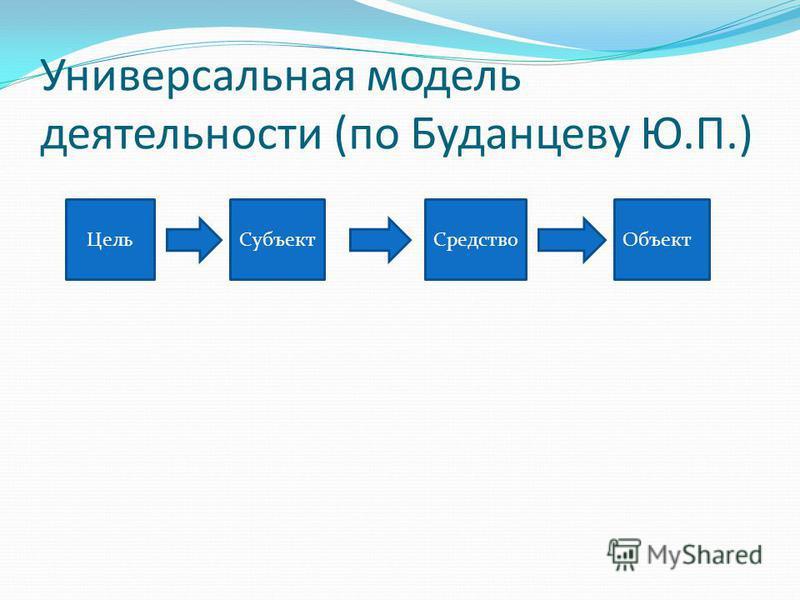 Универсальная модель деятельности (по Буданцеву Ю.П.) Цель СубъектСредство Объект
