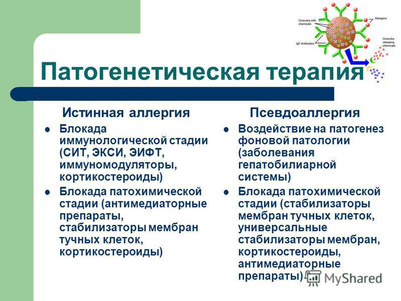 Патогенетическая терапия Истинная аллергия Блокада иммунологической стадии (СИТ, ЭКСИ, ЭИФТ, иммуномодуляторы, кортикостероиды) Блокада патохимической стадии (антимедиаторные препараты, стабилизаторы мембран тучных клеток, кортикостероиды) Псевдоалле