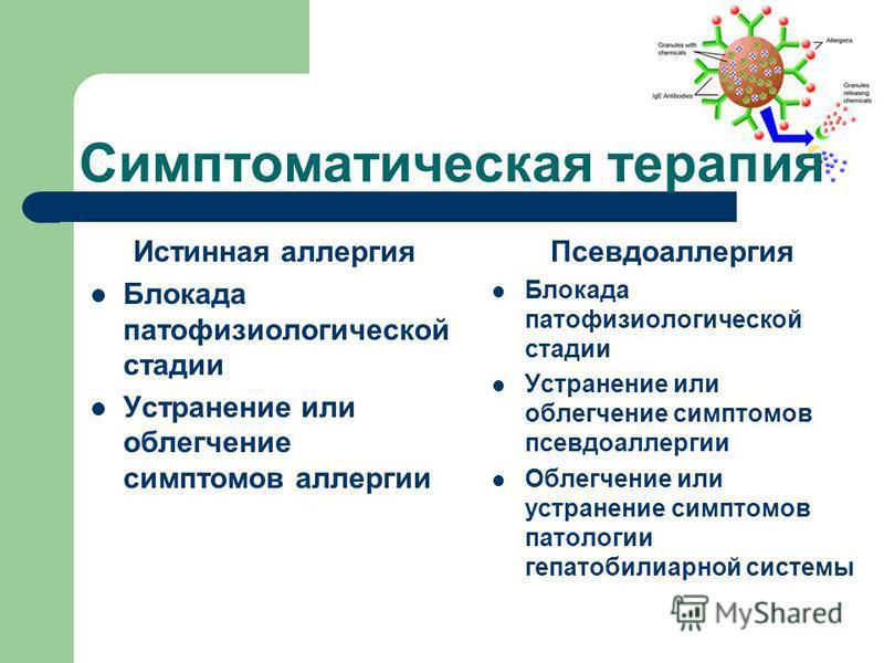 Симптоматическая терапия Истинная аллергия Блокада патофизиологической стадии Устранение или облегчение симптомов аллергии Псевдоаллергия Блокада патофизиологической стадии Устранение или облегчение симптомов псевдоаллергии Облегчение или устранение