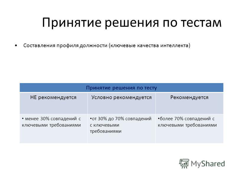 Принятие решения по тестам Составления профиля должности (ключевые качества интеллекта) Принятие решения по тесту НЕ рекомендуется Условно рекомендуется Рекомендуется менее 30% совпадений с ключевыми требованиями от 30% до 70% совпадений с ключевыми