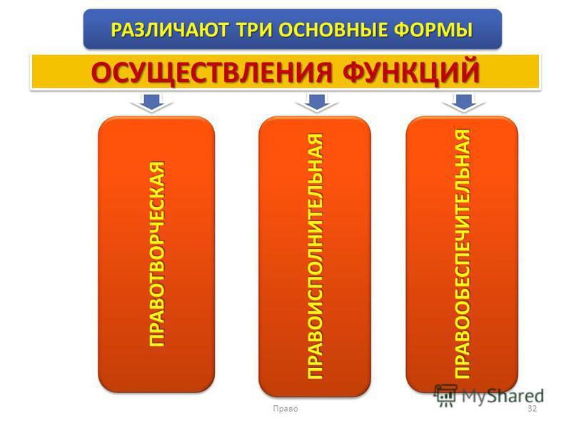 Право 32 РАЗЛИЧАЮТ ТРИ ОСНОВНЫЕ ФОРМЫ ПРАВОТВОРЧЕСКАЯПРАВОТВОРЧЕСКАЯПРАВООБЕСПЕЧИТЕЛЬНАЯПРАВООБЕСПЕЧИТЕЛЬНАЯ ОСУЩЕСТВЛЕНИЯ ФУНКЦИЙ ПРАВОИСПОЛНИТЕЛЬНАЯПРАВОИСПОЛНИТЕЛЬНАЯ