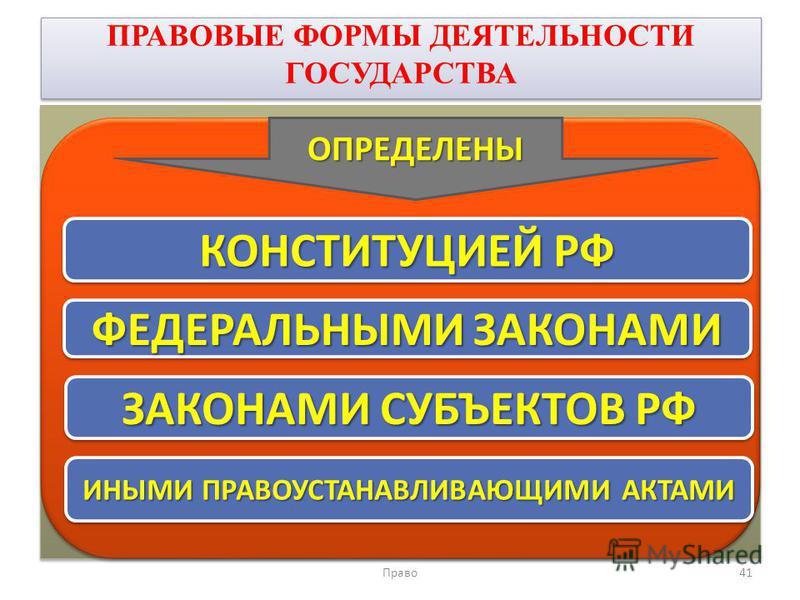 ПРАВОВЫЕ ФОРМЫ ДЕЯТЕЛЬНОСТИ ГОСУДАРСТВА Право 41 КОНСТИТУЦИЕЙ РФ ОПРЕДЕЛЕНЫ ФЕДЕРАЛЬНЫМИ ЗАКОНАМИ ЗАКОНАМИ СУБЪЕКТОВ РФ ИНЫМИ ПРАВОУСТАНАВЛИВАЮЩИМИ АКТАМИ