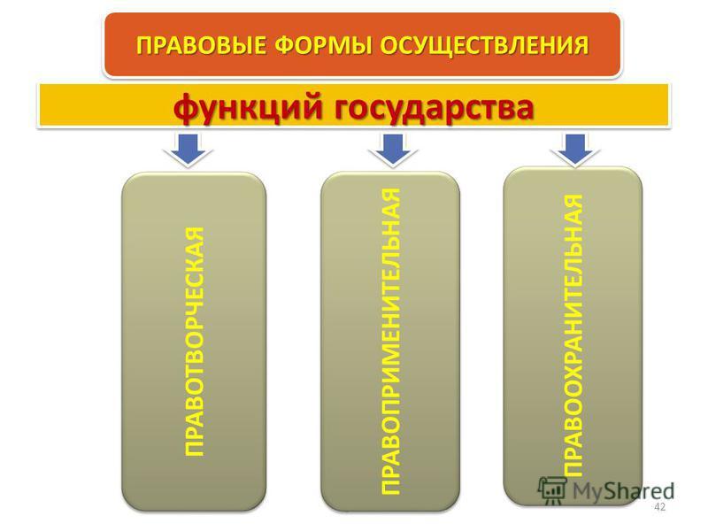 Право 42 ПРАВОВЫЕ ФОРМЫ ОСУЩЕСТВЛЕНИЯ ПРАВОТВОРЧЕСКАЯ ПРАВООХРАНИТЕЛЬНАЯ функций государства ПРАВОПРИМЕНИТЕЛЬНАЯ