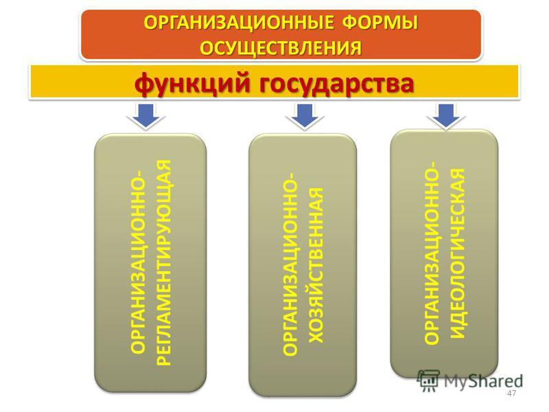 Право 47 ОРГАНИЗАЦИОННЫЕ ФОРМЫ ОСУЩЕСТВЛЕНИЯ ОРГАНИЗАЦИОННО- РЕГЛАМЕНТИРУЮЩАЯ ОРГАНИЗАЦИОННО- ИДЕОЛОГИЧЕСКАЯ функций государства ОРГАНИЗАЦИОННО- ХОЗЯЙСТВЕННАЯ