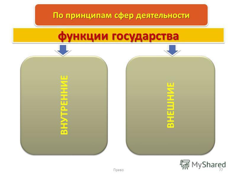 Право 77 По принципам сфер деятельности ВНУТРЕННИЕ ВНЕШНИЕ функции государства