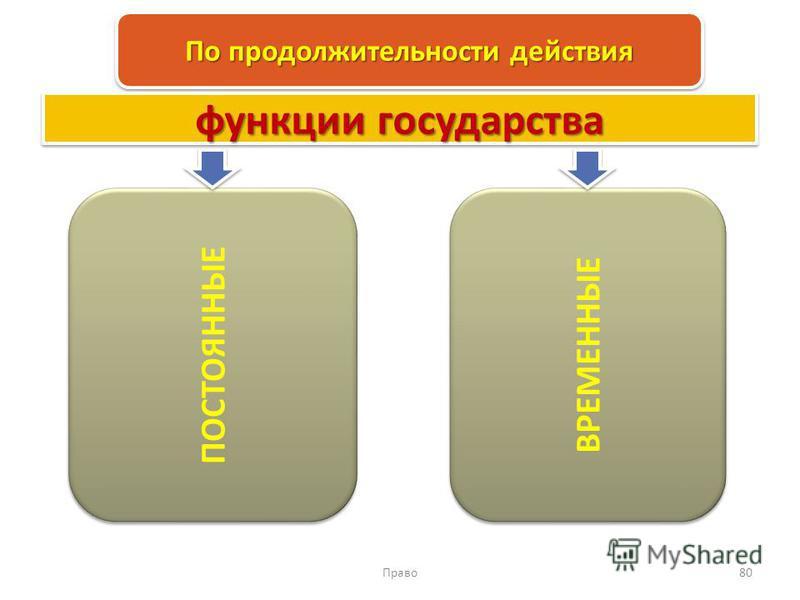 Право 80 По продолжительности действия ПОСТОЯННЫЕ ВРЕМЕННЫЕ функции государства