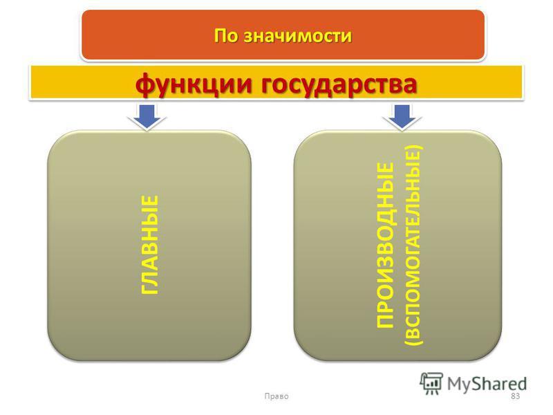 Право 83 По значимости ГЛАВНЫЕ ПРОИЗВОДНЫЕ (ВСПОМОГАТЕЛЬНЫЕ) функции государства