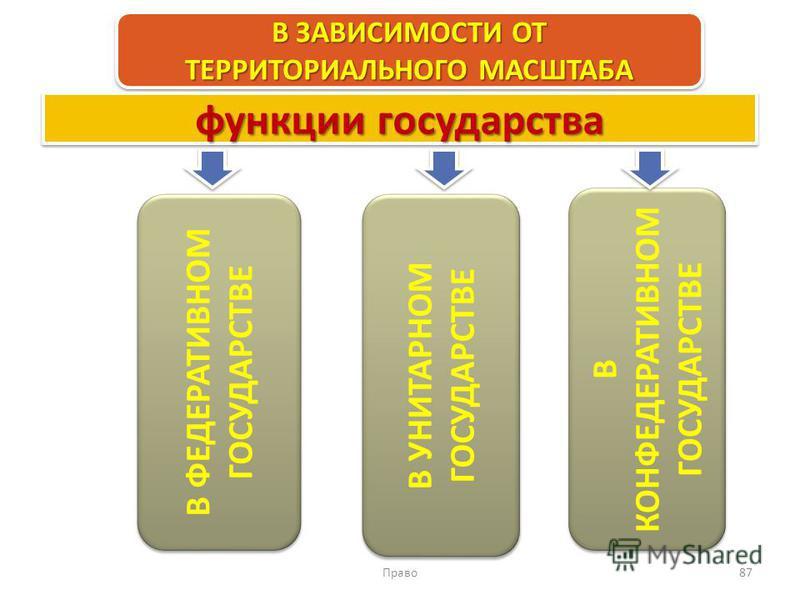 Право 87 В ЗАВИСИМОСТИ ОТ ТЕРРИТОРИАЛЬНОГО МАСШТАБА В ФЕДЕРАТИВНОМ ГОСУДАРСТВЕ В КОНФЕДЕРАТИВНОМ ГОСУДАРСТВЕ функции государства В УНИТАРНОМ ГОСУДАРСТВЕ