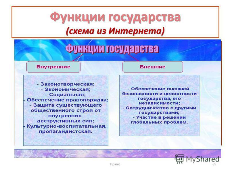 Функции государства (схема из Интернета) Право 89