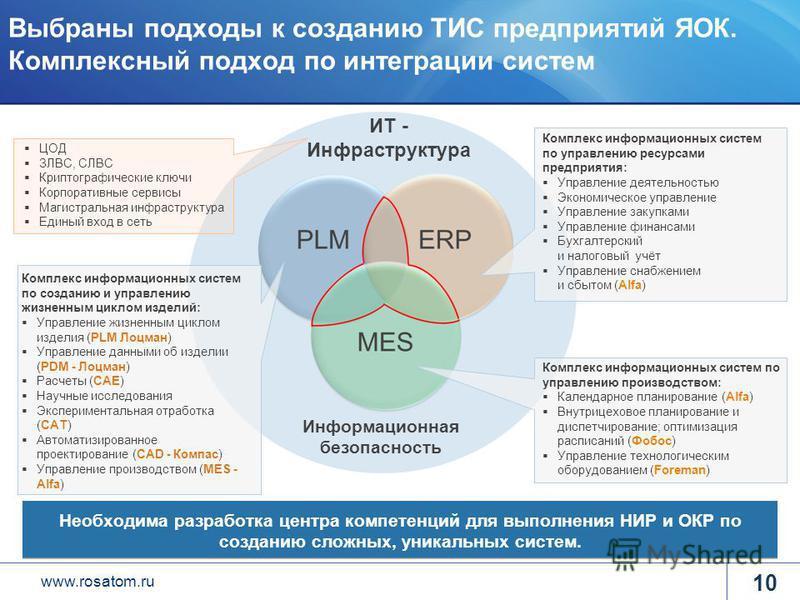 www.rosatom.ru Выбраны подходы к созданию ТИС предприятий ЯОК. Комплексный подход по интеграции систем Комплекс информационных систем по созданию и управлению жизненным циклом изделий: Управление жизненным циклом изделия (PLM Лоцман) Управление данны
