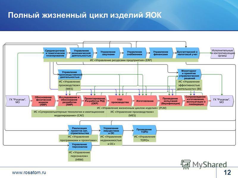 www.rosatom.ru Полный жизненный цикл изделий ЯОК 12