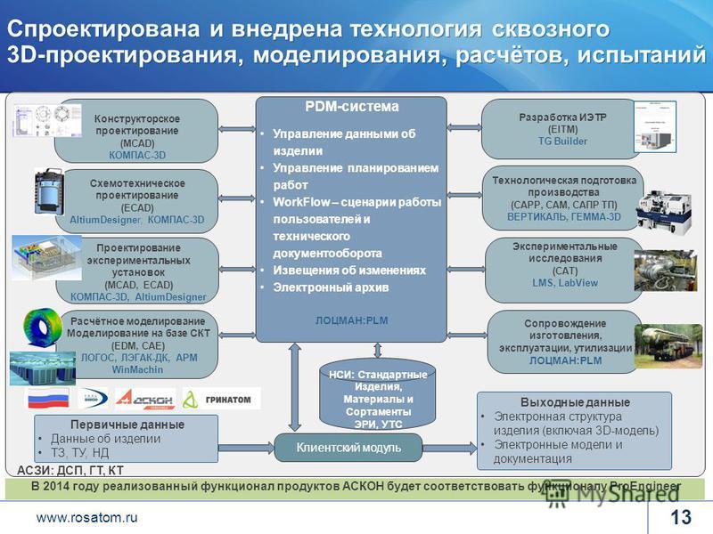 www.rosatom.ru Спроектирована и внедрена технология сквозного 3D-проектирования, моделирования, расчётов, испытаний 13 PDM-система Управление данными об изделии Управление планированием работ WorkFlow – сценарии работы пользователей и технического до