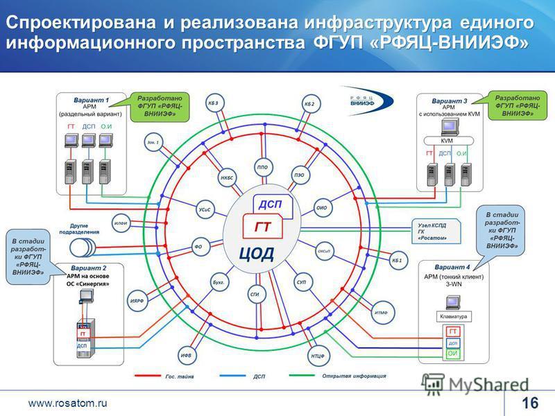 www.rosatom.ru Спроектирована и реализована инфраструктура единого информационного пространства ФГУП «РФЯЦ-ВНИИЭФ» 16