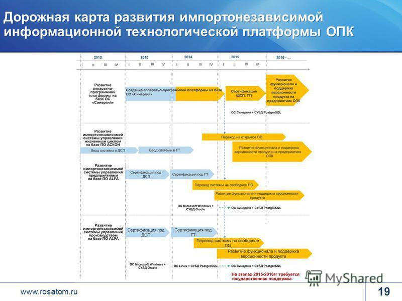 www.rosatom.ru Дорожная карта развития импортонезависимой информационной технологической платформы ОПК 19