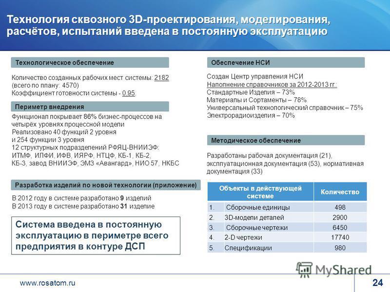 www.rosatom.ru Количество созданных рабочих мест системы: 2182 (всего по плану: 4570) Коэффициент готовности системы - 0,95. Функционал покрывает 86% бизнес-процессов на четырёх уровнях процессной модели Реализовано 40 функций 2 уровня и 254 функции