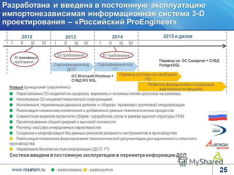 www.rosatom.ru Разработана и введена в постоянную эксплуатацию импортонезависимая информационная система 3-D проектирования – «Российский ProEngineer» 20122014 III III IV 49 основных требований 53 требования 41 требование Сертификация под ДСП Сертифи
