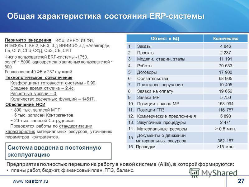 www.rosatom.ru Общая характеристика состояния ERP-системы Объект в БДКоличество 1. Заказы 4 846 2. Проекты 2 237 3. Модели, стадии, этапы 11 191 4. Работы 79 633 5. Договоры 17 900 6. Обязательства 68 965 7. Платежное поручение 19 405 8. Заявки на оп