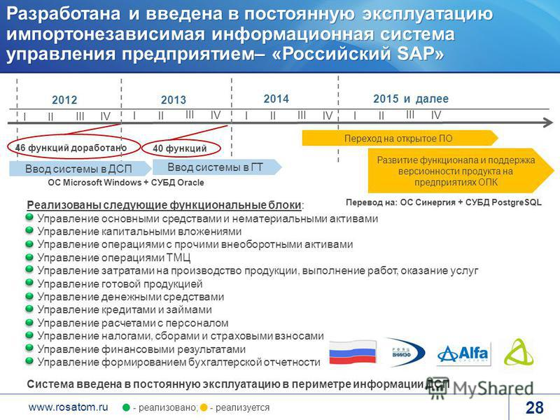 www.rosatom.ru Реализованы следующие функциональные блоки: Управление основными средствами и нематериальными активами Управление капитальными вложениями Управление операциями с прочими внеоборотными активами Управление операциями ТМЦ Управление затра