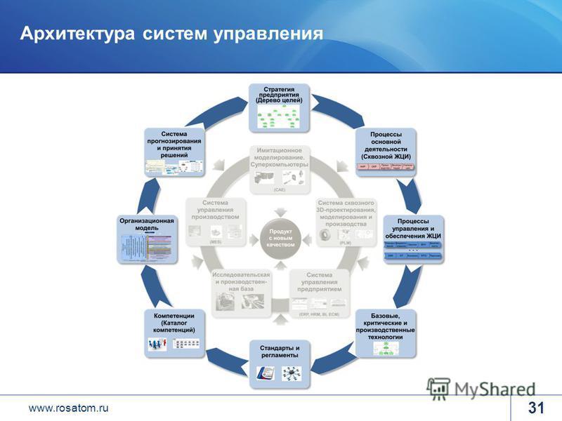 www.rosatom.ru 31 Архитектура систем управления